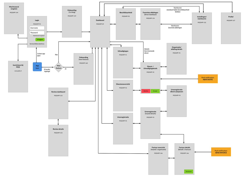 PIDZ app flow chart - Maarten Somers