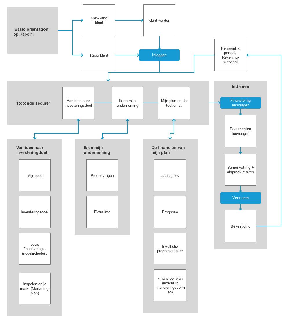 Rabobank Zakelijk Financieren 2.0 - Flow Diagram - Maarten Somers